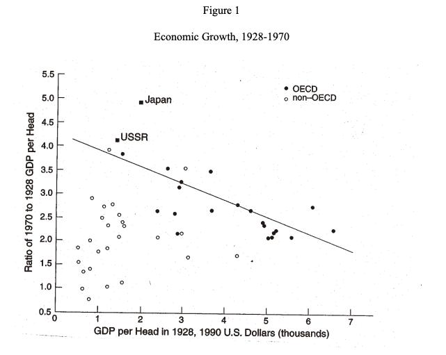 grafico crecimiento URSS